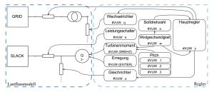 Übersicht des Gesamtmodells
