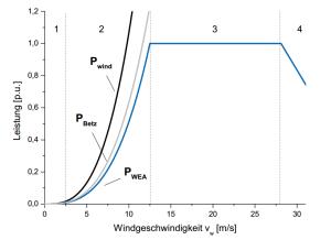 Normierte Leistungskennlinie einer Windenergieanlage