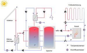 Abbildung 2: Vereinfachtes Anlagenschema