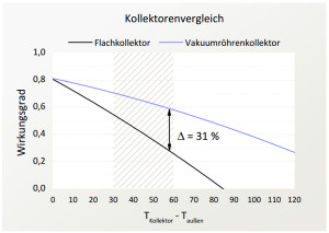 Abbildung 6: Wirkungsgrad-Vergleich g angiger Kollektortypen bei einer Einstrahlung von 450W=m 2 und einer Auentemperatur von 0  C