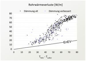 Abbildung 4: Rohrw armeverluste im Solarkreis