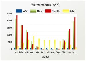 Abbildung 3: Im Monatsmittel umgesetzte Energiemengen
